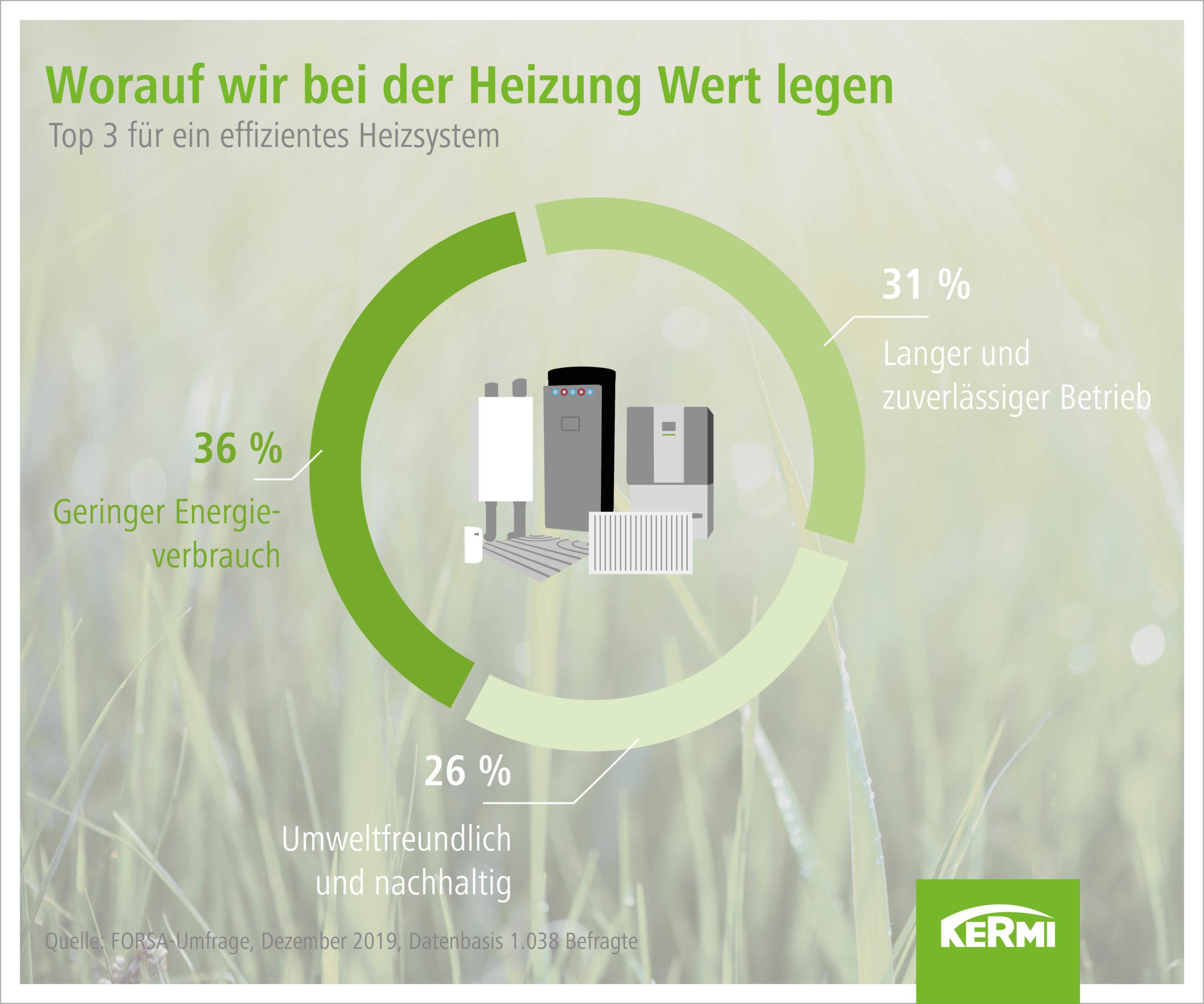 Ergebnis FORSA-Umfrage 2019 zum Heizverhalten in Deutschland
