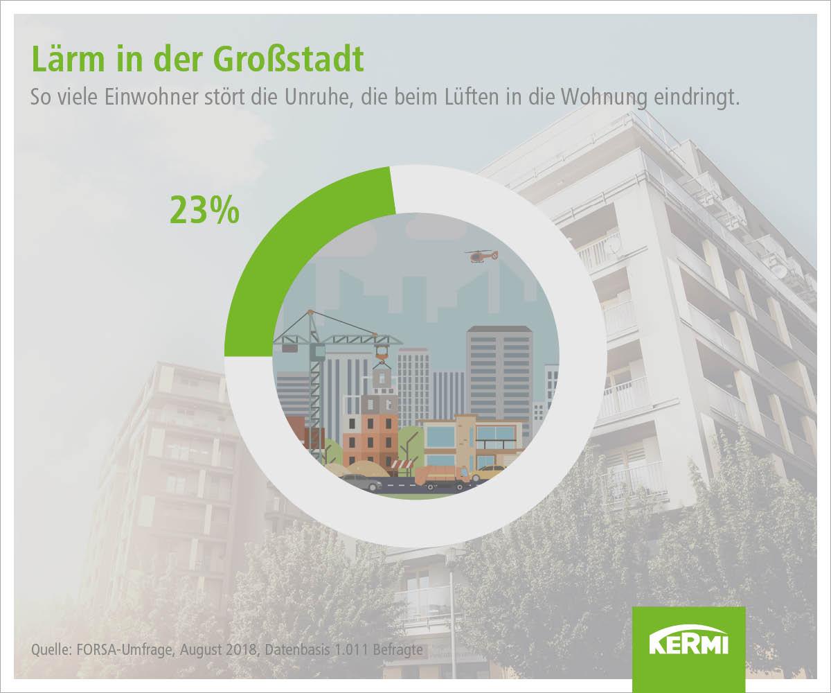Ergebnis FORSA Umfrage 2018 zu Lärm in Großstädten