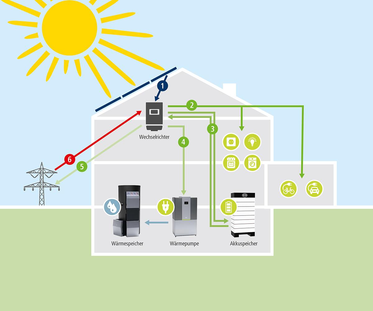 Schritte zur Energieautarkie mit Kermi