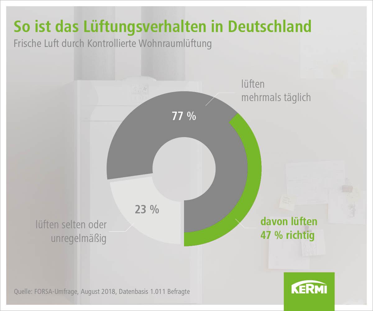 Kermi Umfrage Lüftungsverhalten Deutschland