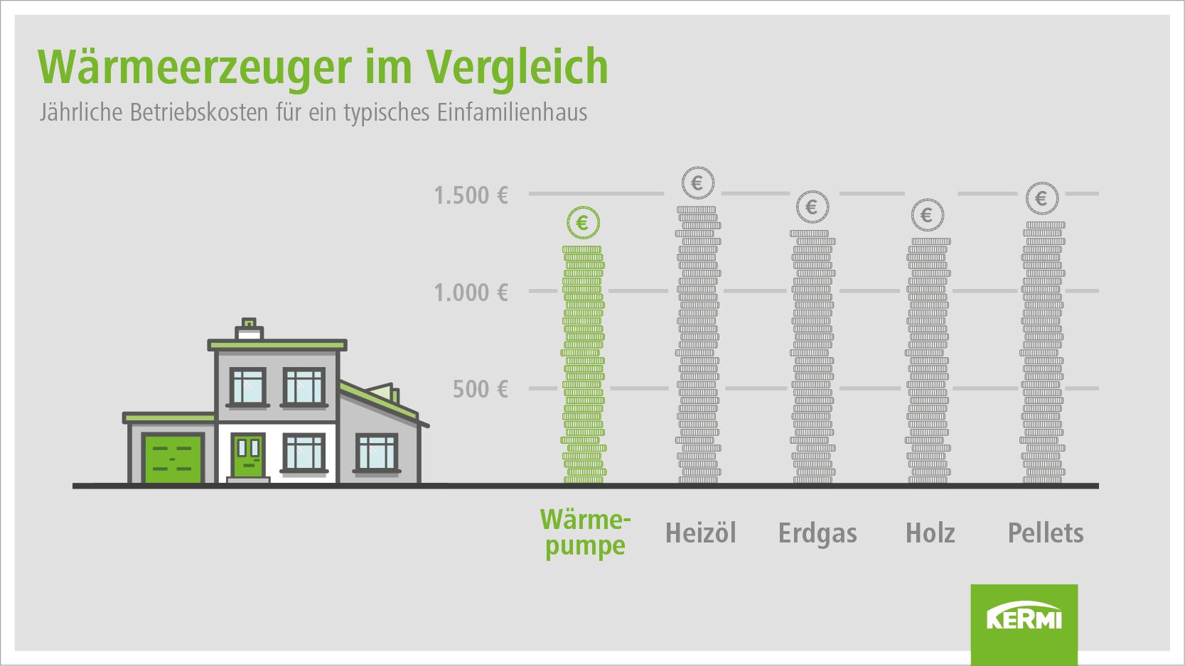 Kermi Vergleich Kosten Wärmeerzeuger