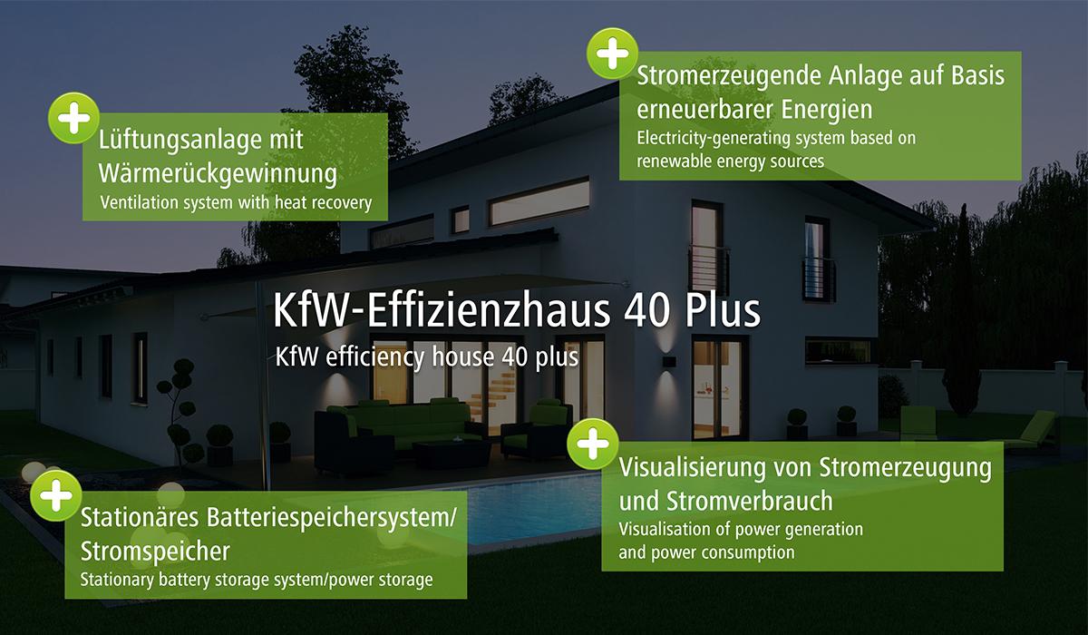 Voraussetzungen KfW 40+