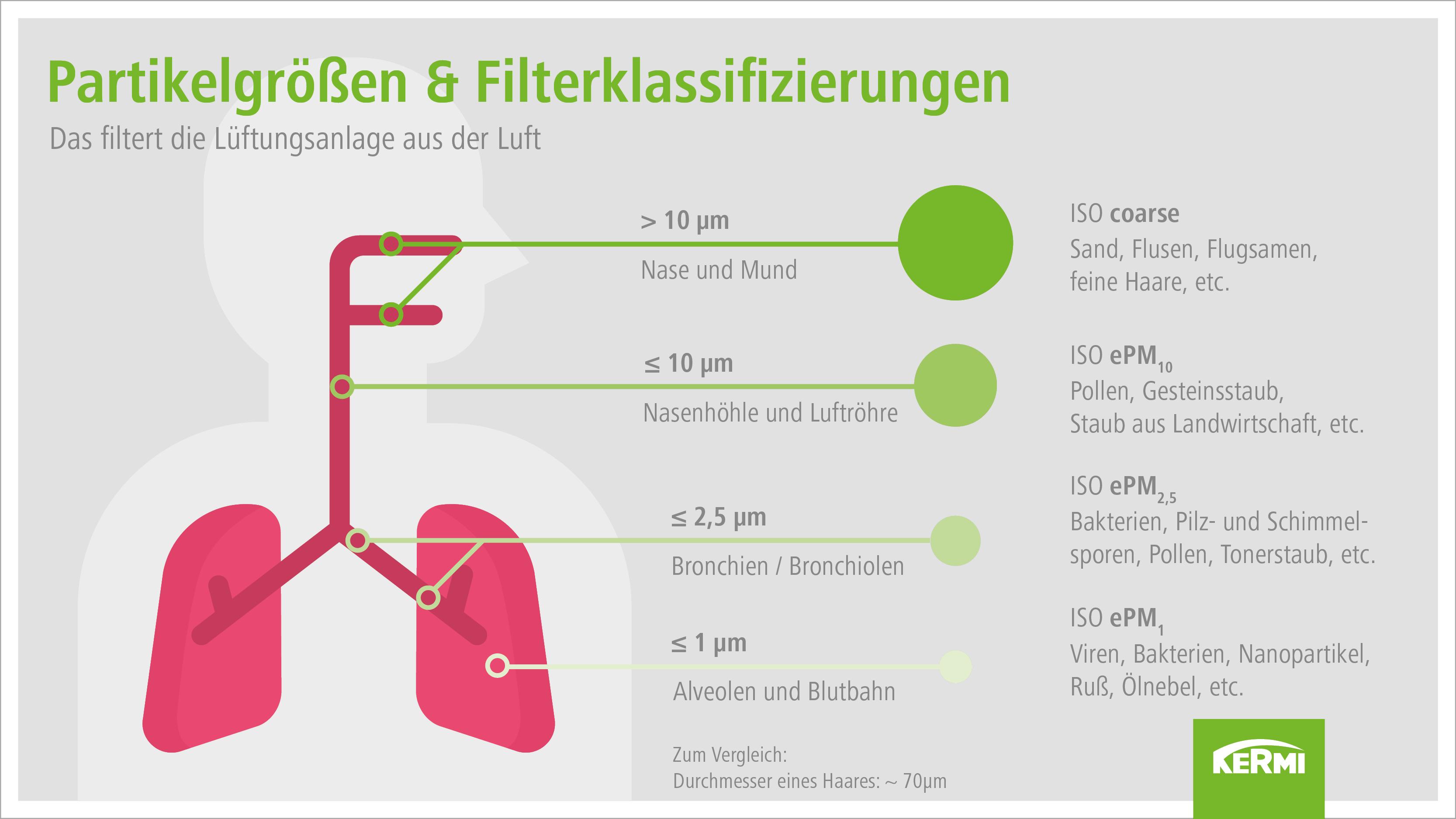 Filterklassifizierungen von kontrollierten Wohnraumlüftungen nach ISO 16890.